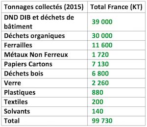 Collecte Federec 2015