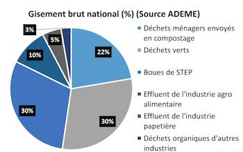 Gisement de déchets organiques en France, hors bois et hors agriculture