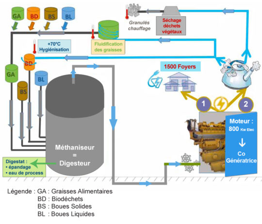 Processus Adour Méthanisation - Cliquer sur l'image pour l'agrandir.