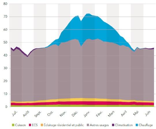Profil moyen en GW des puissances appelées en France sur une année à température de référence par usage