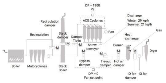 Schéma de principe de l'installation ACS chez Sonae à Mangualde - Cliquer sur l'image pour l'agrandir.
