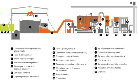 Schéma de principe de la chaufferie bois de Best, crédit Sotraval - Cliquer sur l'image pour l'agrandir.