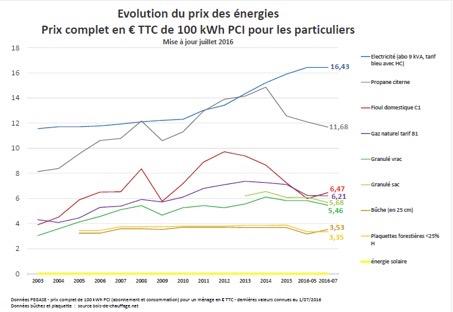 Evolution du prix des énergies, crédit ASDER 2016
