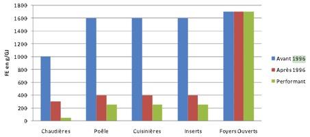 Facteurs d'émissions de PM10 par la combustion de bois (DREAL, 2015)