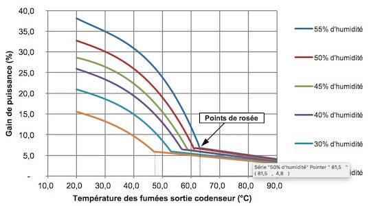 Gain de puissance par rapport à la puissance nominale en fonction de la température de sortie des fumées du condenseur
