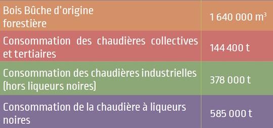 La consommation de bois-énergie en 2015 en Occitanie - Source MP Bois & Arfobois