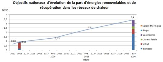 Objectifs français pour les réseaux de chaleur - Cliquer sur l'image pour l'agrandir