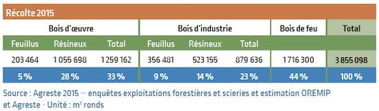 Récolte Occitanie 2015
