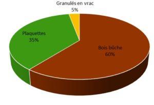Répartition de la consommation de bois énergie en Alsace en 2014 par type de combustible