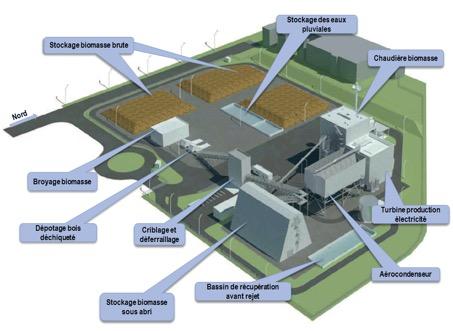 Schéma de la centrale biomasse de l'esplanade