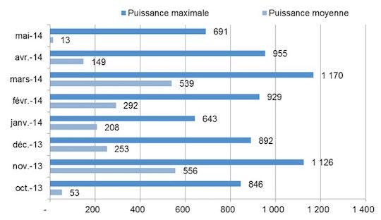 Figure 3 - Puissances moyenne et maximale du condenseur (en kW) à Soissons