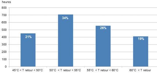 Figure 5 - Durée de fonctionnement du condenseur en fonction des températures de retour du réseau