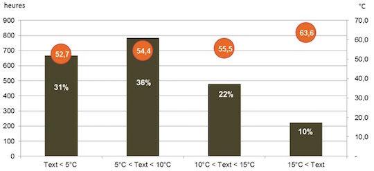 Figure 6 - Durée de fonctionnement du condenseur et températures moyennes de retour du réseau en fonction de la température extérieure