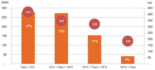 Figure 7 - Énergie produite et puissance moyenne développée par le condenseur en fonction de la température extérieure (période du 15 janvier au 15 avril 2014)
