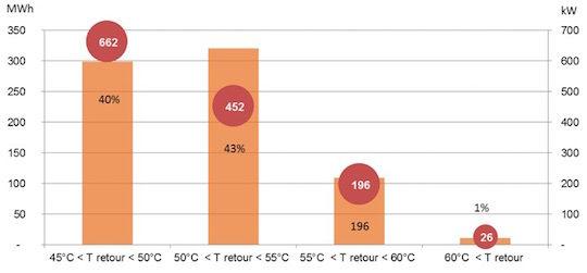 Figure 8 - Énergie produite et puissance moyenne développée par le condenseur en fonction de la température de retour du réseau (période du 15 janvier au 15 avril 2014)