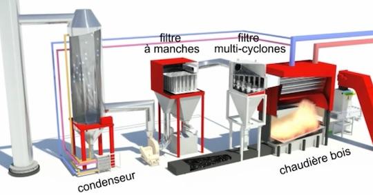 Schéma de principe des équipements thermiques à la chaufferie de Soissons, photo Cofely