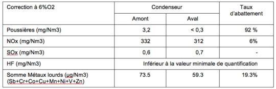Tableau 1 - Mesures des émissions atmosphériques réalisées par l'APAVE (15 et 16 janvier 2014) à la chaufferie de Soissons. Cliquer sur l'image pour l'agrandir.
