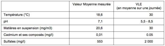 Tableau 2 - Analyse des rejets aqueux du condenseur. Cliquer sur l'image pour l'agrandir.