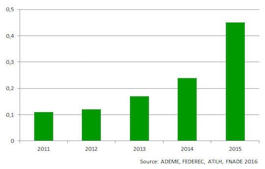 Consommation de CSR dans l'industrie cimentière française, en millions de tonnes