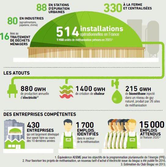 Infographie méthanisation ADEME