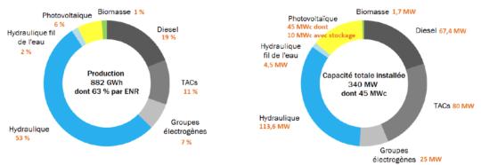 Le mix énergétique 2015 du littoral guyanais - <strong srcset=