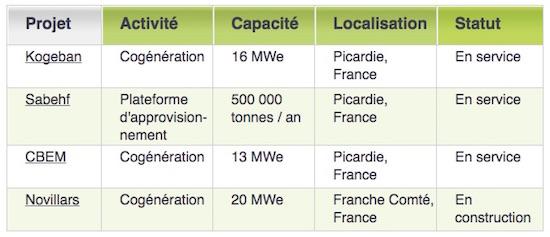 Projets biomasse Akuo