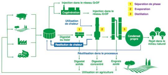 Les trois étapes de concentration et distillation de France Evaporation - Cliquer sur le schéma pour l'agrandir.