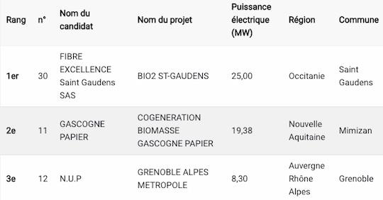 Les lauréats bois-énergie de plus de 3 MWé du CRE 5 biomasse première tranche