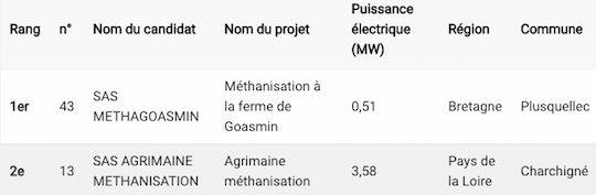 Les lauréats méthanisation du CRE 5 biomasse première tranche