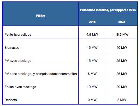 Les objectifs de développement de la production électrique sur le réseau électrique du littoral à partir d'énergies renouvelables en Guyane