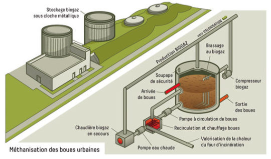 Schéma de l'installation de production de biométhane à la STEP de Grenoble, crédit La Métro