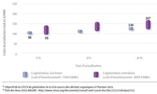 Coûts de production de la méthanisation en France en 2016, rapportés à tous les MWh utiles. Source ADEME. Cliquer sur l'image pour l'agrandir.