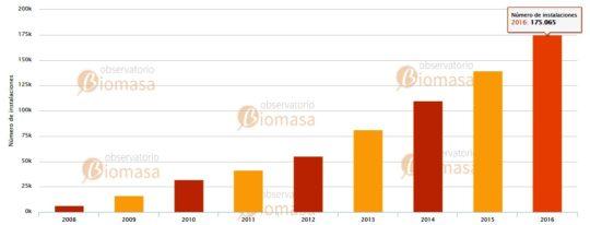 Evolution des ventes de poêles à granulés en Espagne, source www.observatoriobiomasa.es - Cliquer sur l'image pour l'agrandir.