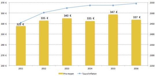 Evolution du prix de la tonne de bûche densifiée, source CANOP - Cliquer sur l'image pour l'agrandir.