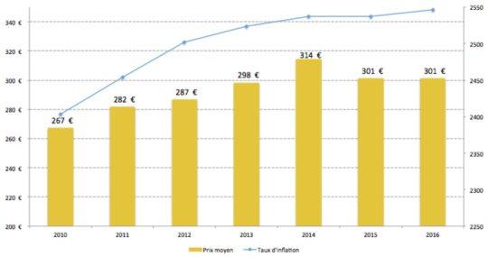 Evolution du prix de la tonne de granulé de bois, source CANOP - Cliquer sur l'image pour l'agrandir.