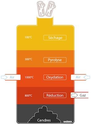 Schéma de principe du gazéifieur Naoden