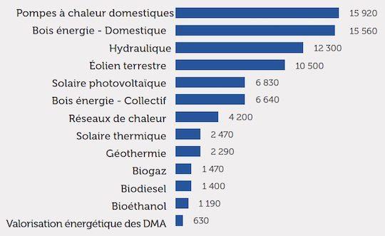 Emplois associés aux EnR en France en 2015 en équivalents temps pleins, source ADEME