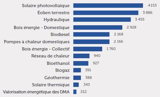 Investissements associés aux EnR en France en 2015 en millions d'euros, source ADEME