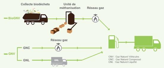 La chaine du BioGNV, ORDIF