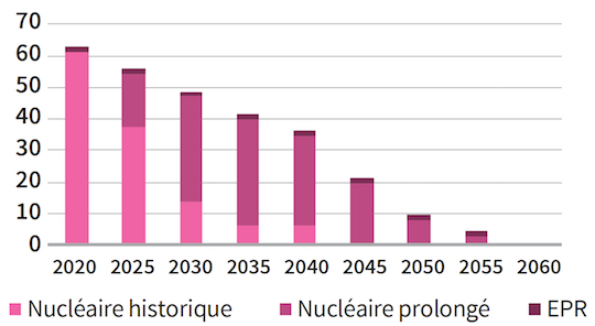 L'ADEME dévoile que l'électricité nucléaire française est économiquement condamnée