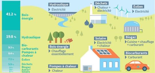 Pourquoi miser sur les énergies renouvelables ?