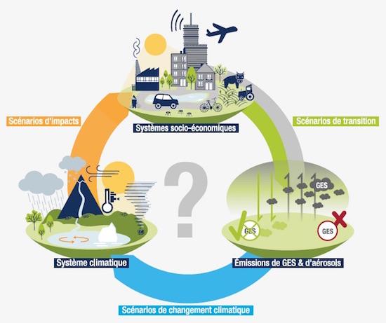 Comprendre les scénarios de transition vers une économie bas-carbone