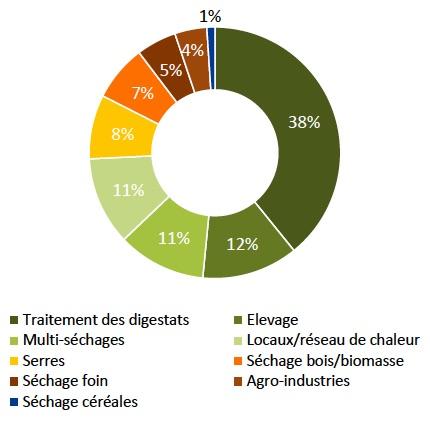 Les retombées de la méthanisation agricole en France et en Allemagne
