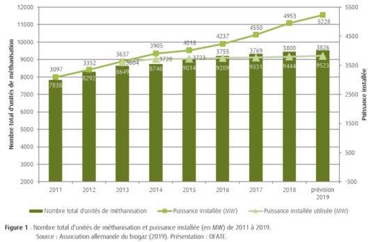 Le baromètre OFATE 2020 du biogaz en Allemagne