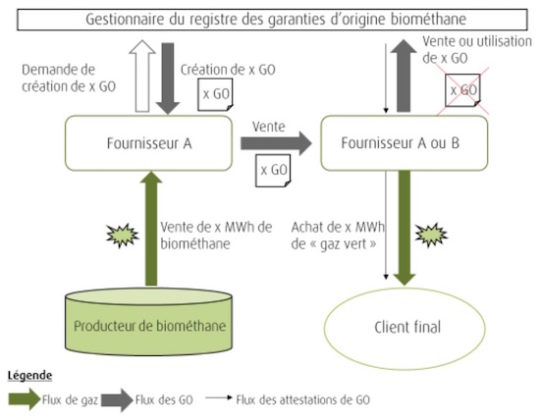 Le fonctionnement des garanties d'origine du biométhane en France et Allemagne
