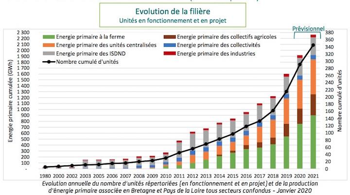 Un site internet pour le plan biogaz Bretagne et Pays-de-Loire