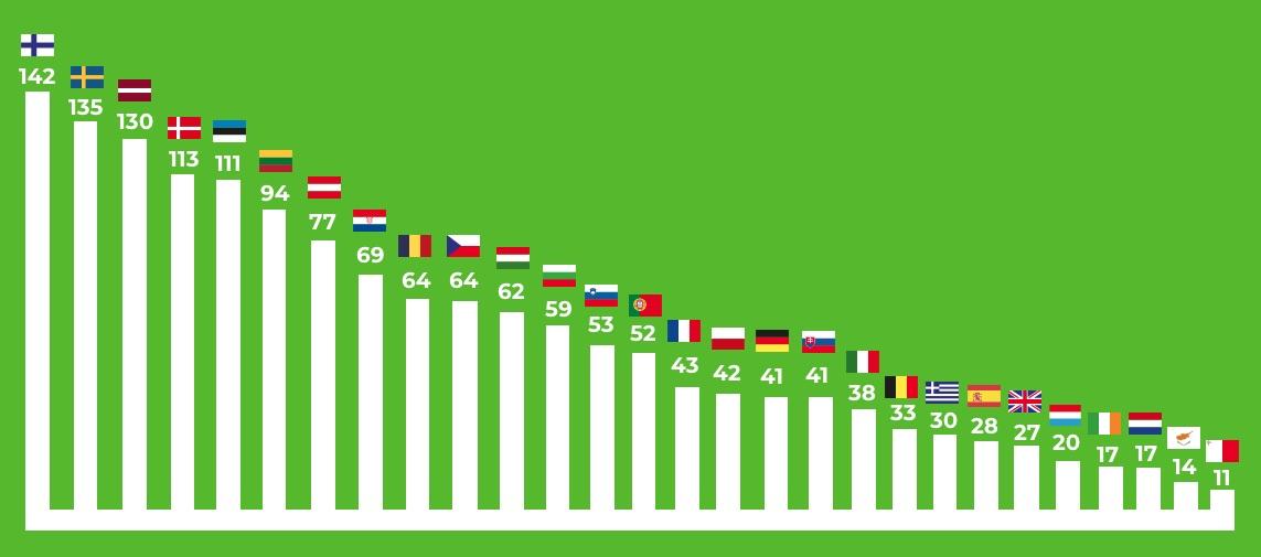 Du 19 novembre au 31 décembre 2020, les bioénergies produisent 100% de l'énergie française