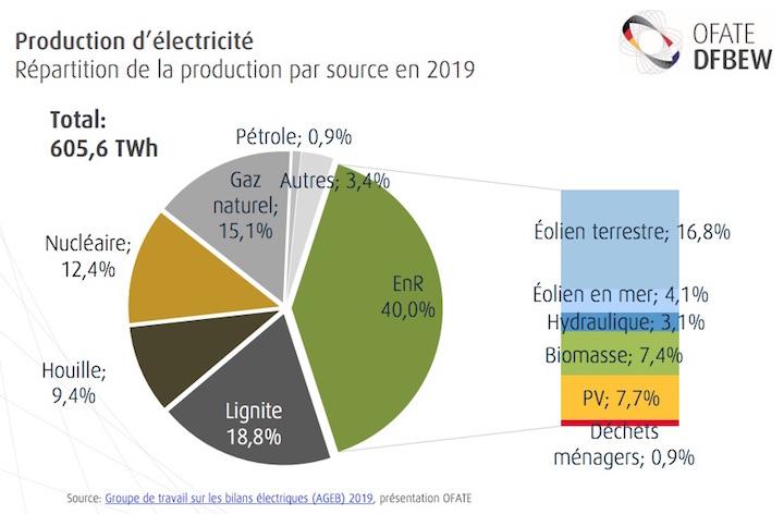 Etat des lieux des installations biogaz et biométhane en Allemagne