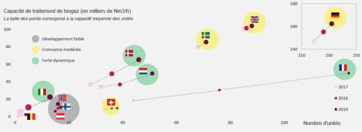 Sia Partners publie un état du biométhane en Europe en mi-teintes