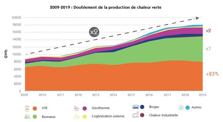 Les réseaux de chaleur français deux fois plus verts en 2019 qu'il y a dix ans